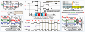 Как формируется цифровой тв-сигнал