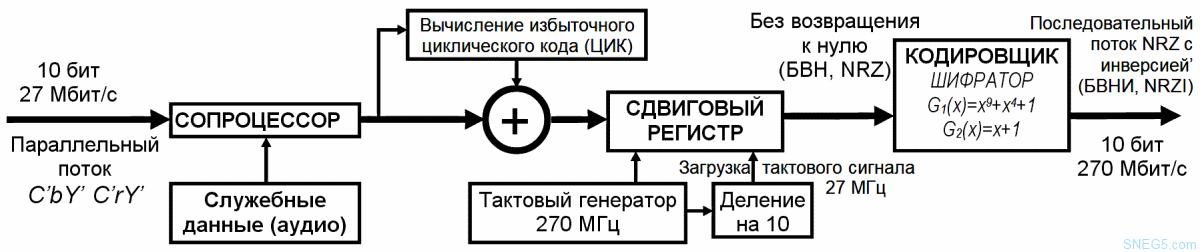 Обработка и преобразование параллельного потока данных в последовательный