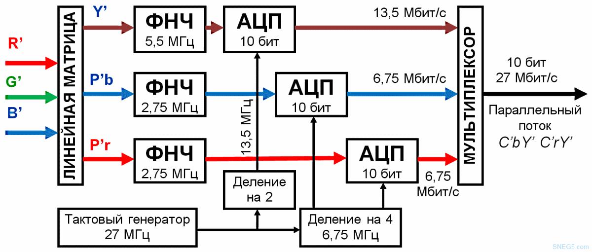 Оцифровка RGB видеосигнала в цифровой камере