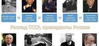 Правители Руси – России