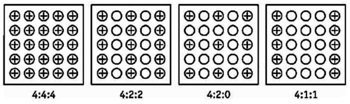 Рис. 1.11. Графическое представление стандартов цифрового кодирования