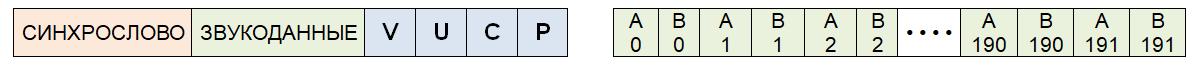 Рис. 1.14. Субкадр одного звукового отсчета и состав блока звукоданных