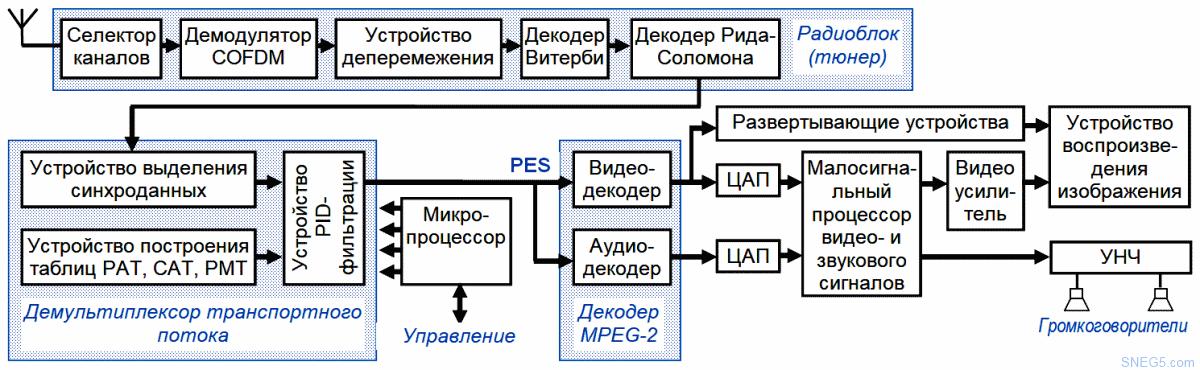 Рис. 1.8. Обобщенная структурная схема цифрового телевизора dvb-t2