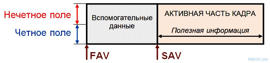 Рис. 2.11. Структура цифрового потока SDI