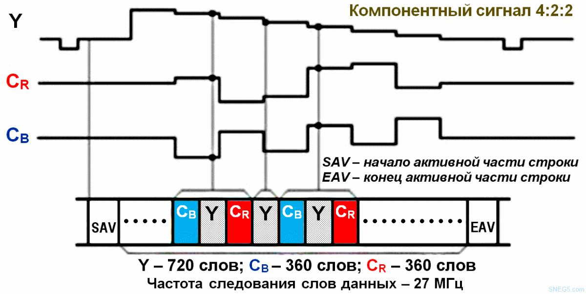 Рис. 2.8. Формирование сигналов параллельного интерфейса