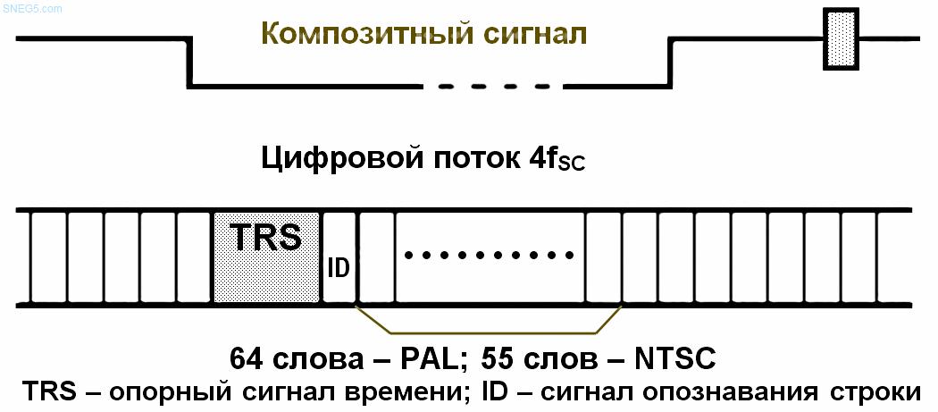 Рис. 2.8.1. Цифровой композитный сигнал