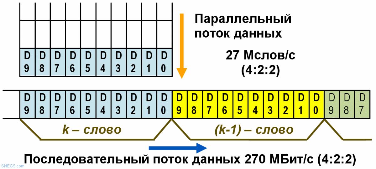 Рис. 2.9. Формирование последовательного потока данных