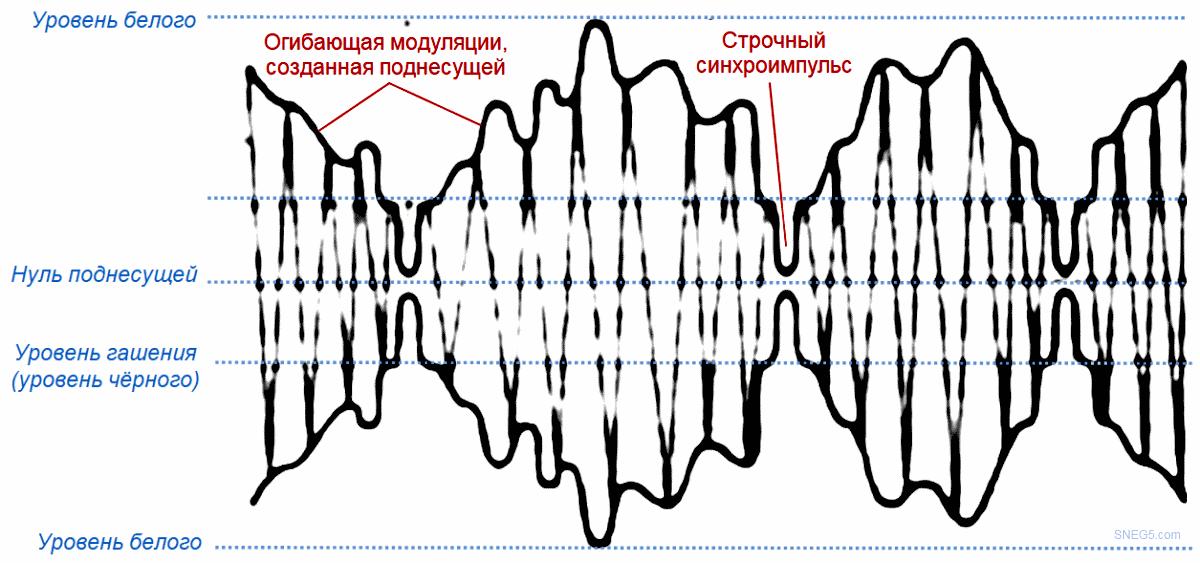 Рис. 4. Несущая волна и огибающая при позитивной модуляции.