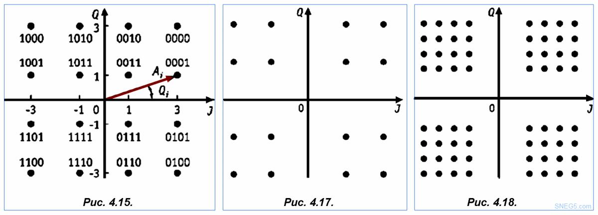 Рис. 4.15. Векторная диаграмма