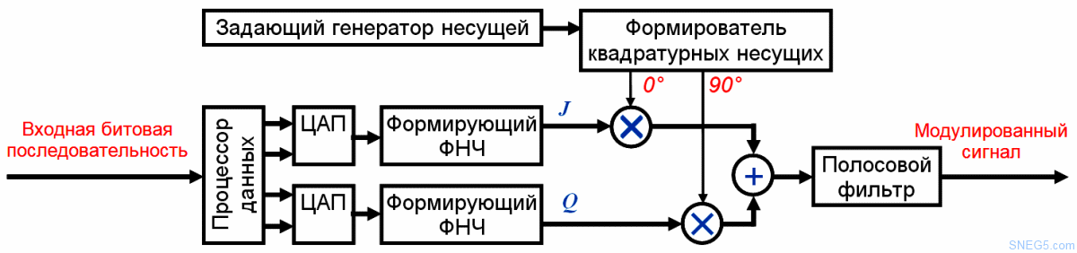 Рис. 4.16. Возможная структурная схема модулятора QAM-16