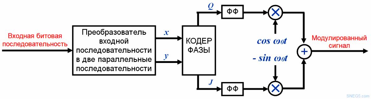 Рис. 4.20. Функциональная схема модулятора QPSK