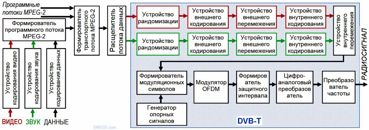 Рис. 4.21. Структурная схема устройства преобразования сигналов и данных в передатчике DVB-Т