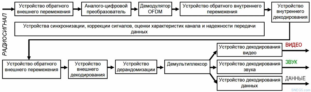 Рис. 4.22. Структурная схема устройства преобразования сигналов и данных в приемнике DVB-Т