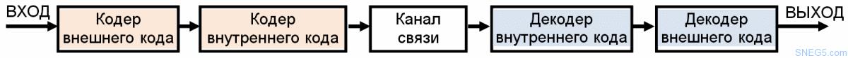Рис. 4.8. Схема каскадного кодирования