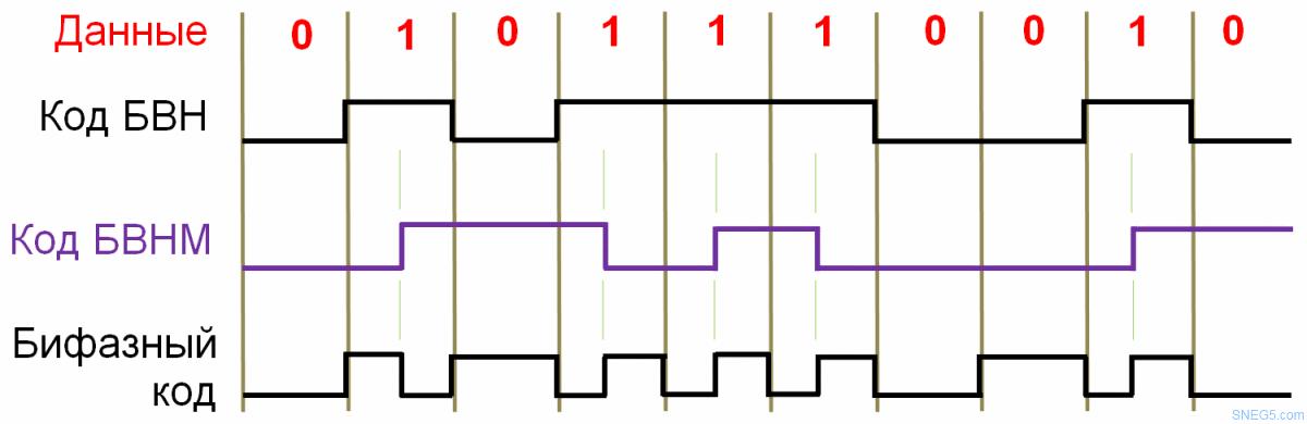 Рис. 5. Канальное кодирование