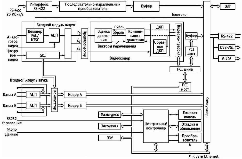 Рис. 5.1. Структурная схема кодера цифрового сжатия