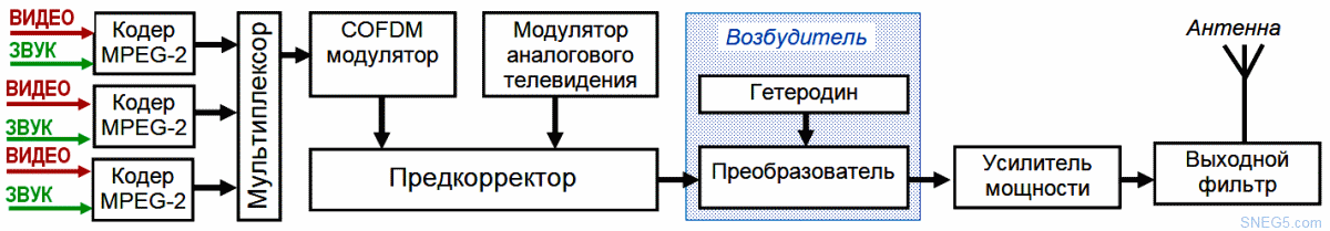 Рис. 5.2. Структурная схема гибридного телевизионного передатчика dvb-t2