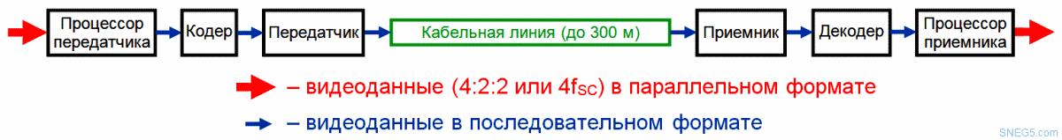 Рис. 6. Передача данных по несимметричной линии (по коаксиальному кабелю)