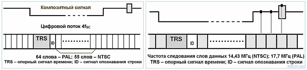 Рис.7. Цифровой композитный сигнал. Рис. 8. Цифровой компонентный сигнал.
