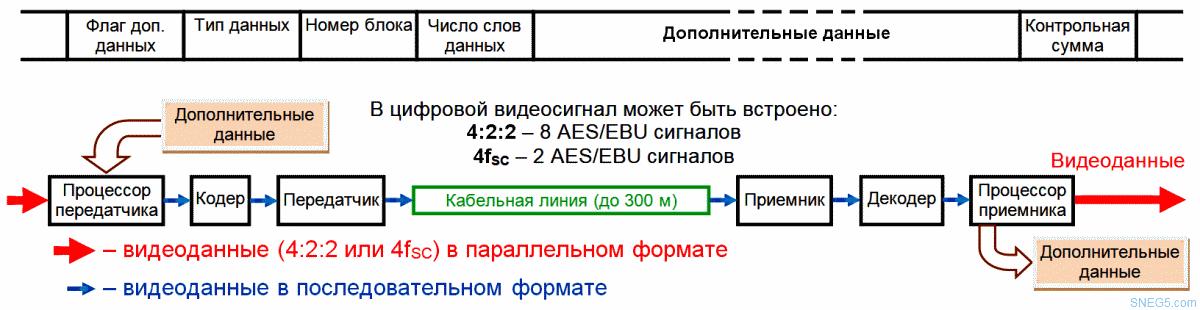 Рис. 9. Пакетное встраивание дополнительных данных в видеосигнал