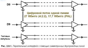 Рис.2.8.2. Параллельный интерфейс с помощью симметричных двухпроводных линий
