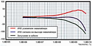 Сравнительные АЧХ кабельной линии, эквалайзера и АЧХ выходного сигнала после эквалайзера. Коэффициенты передачи кабеля и эквалайзера