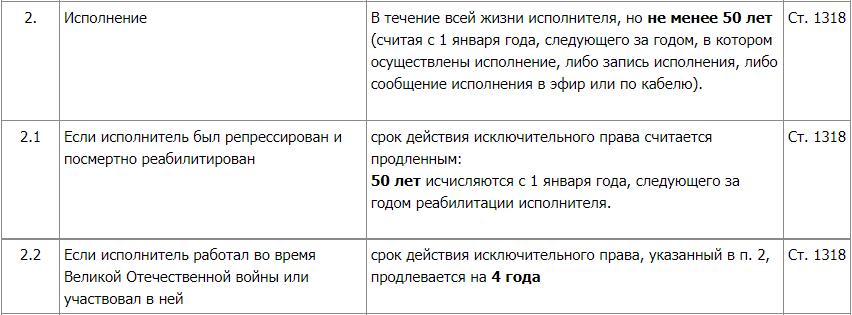 Сроки действия исключительных прав_2