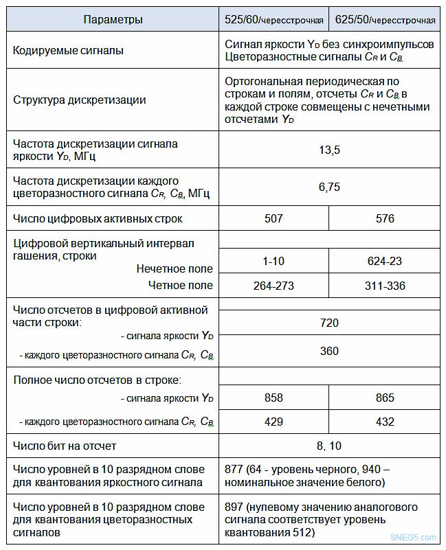 Таблица 1.3 Параметры цифрового кодирования компонентных видеосигналов стандарта 4:2:2