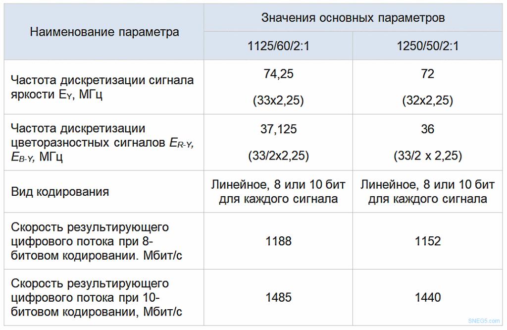 Таблица 1.4 Параметры цифрового кодирования вещательных стандартов ТВЧ