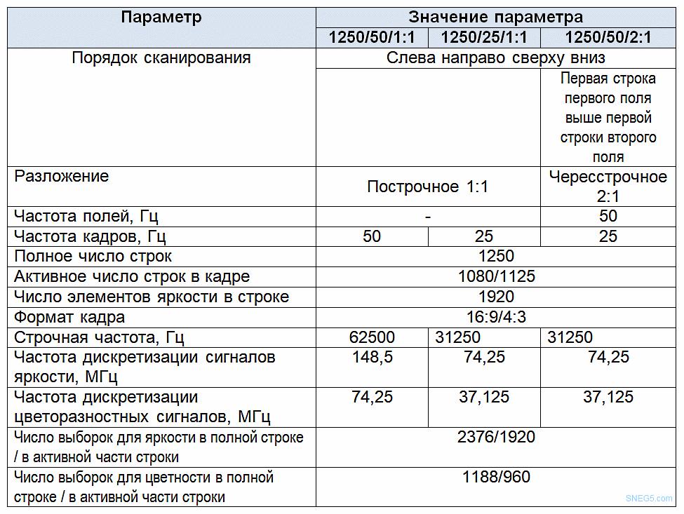 Таблица 11 Параметры разложения и дискретизации цифровой ТВ системы высокой четкости