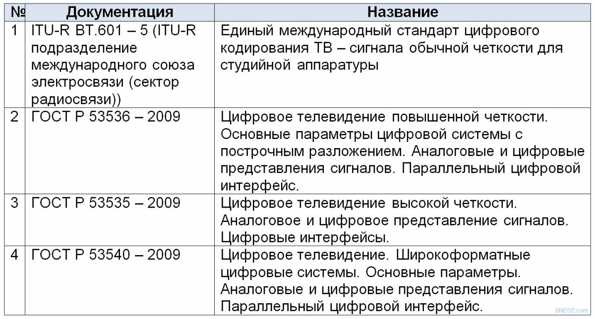 Таблица 2 Нормативные документы по дискретизации и квантованию