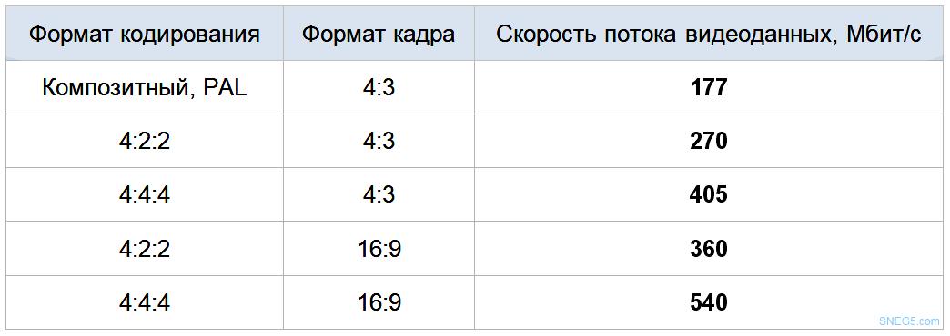 Таблица 2.1 Скорости SDI-потоков для системы 625 строк / 50 Гц