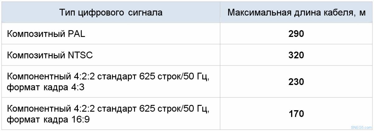 Таблица 2.2 Максимальные длины кабеля