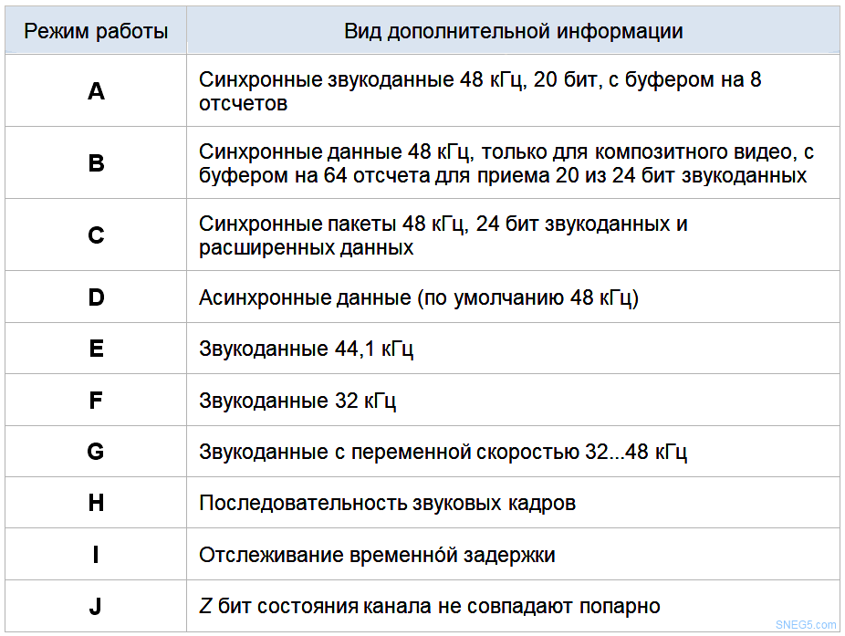 Таблица 2.3 Режимы передачи вспомогательных данных в потоке SDI