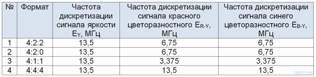 Таблица 3 Форматы дискретизации ТВ сигналов