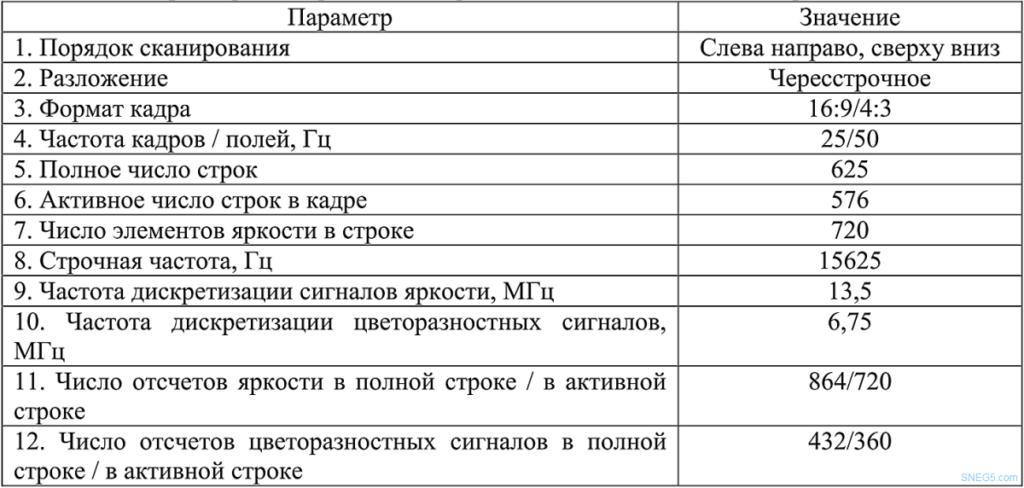 Таблица 4 Параметры дискретизации и разложения ТВ сигнала стандартной четкости