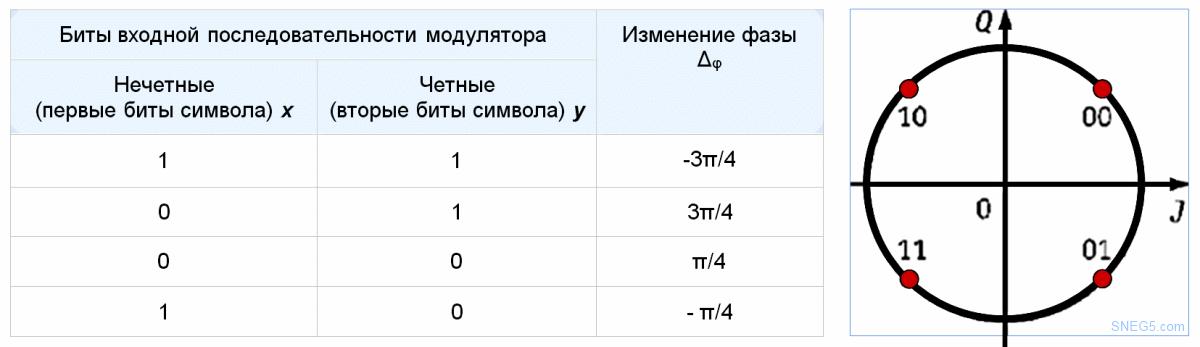 Таблица 4.1 Закон фазовой манипуляции метода QPSK.  Рис. 4.19. Векторная диаграмма возможных состояний сигнала при QPSK