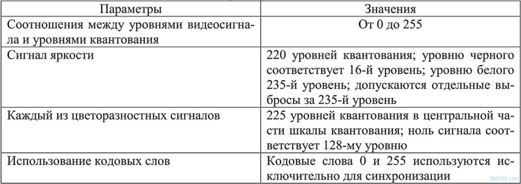 Таблица 5 Параметры квантования