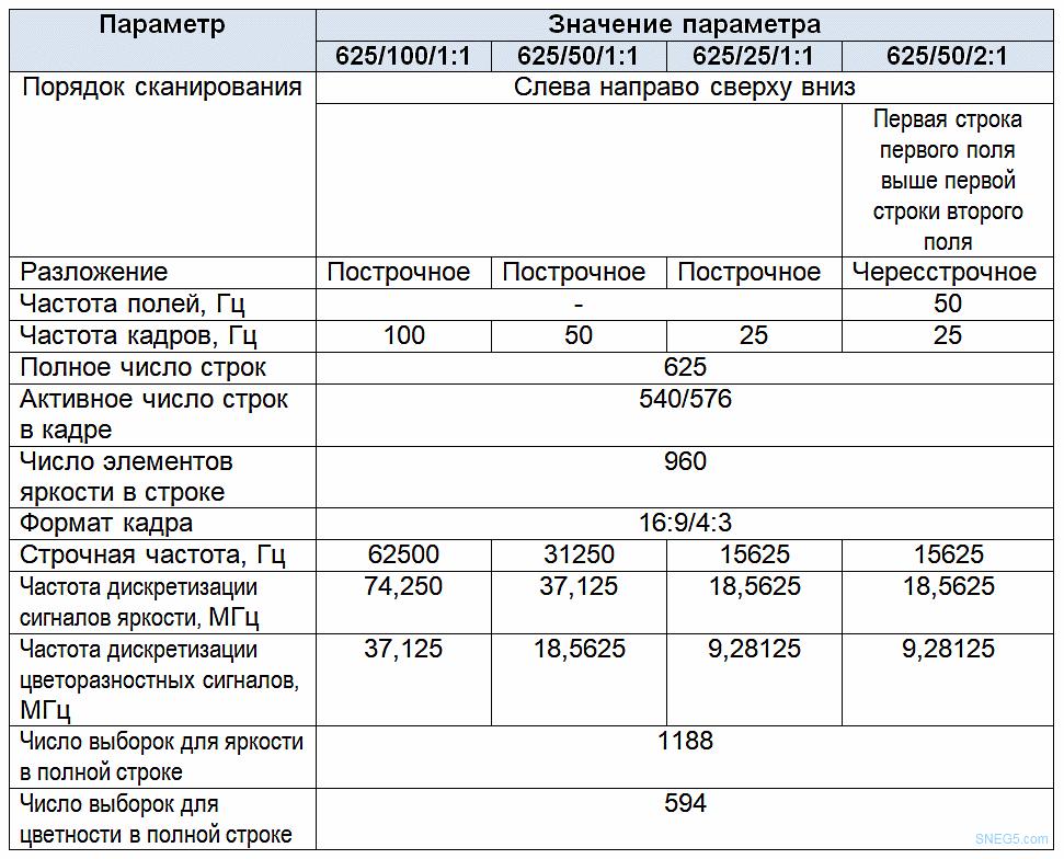 Таблица 6 Параметры разложения и дискретизации широкоформатного вещательного телевидения