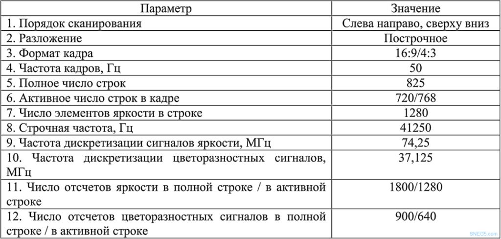 Таблица 9 Параметры разложения и дискретизации цифровой ТВ системы повышенной четкости