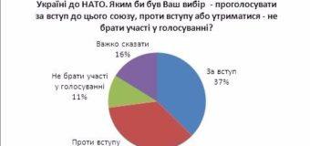 Украинцы разочаровались и в НАТО, и в ЕС. Процесс продолжается