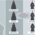 иерархия РПЦ