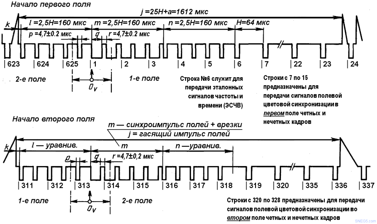 Параметры кадрового синхроимпульса в нечетном и четном полях