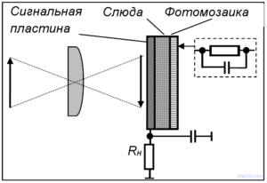 Упрощенная структура фотомишени