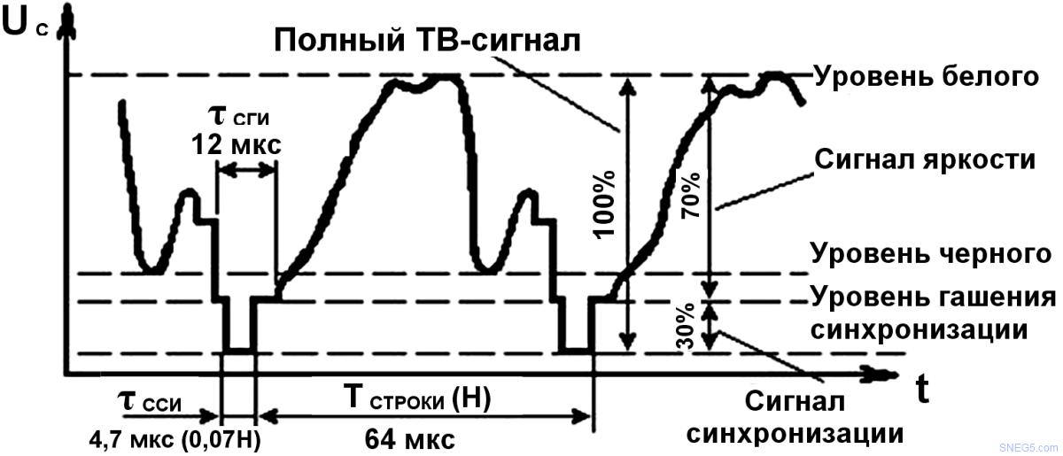 Форма ТВ сигнала за период строки