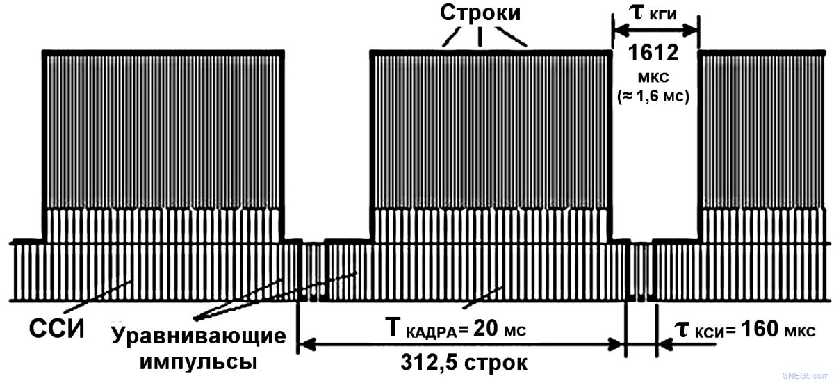 Форма ТВ сигнала за период кадра