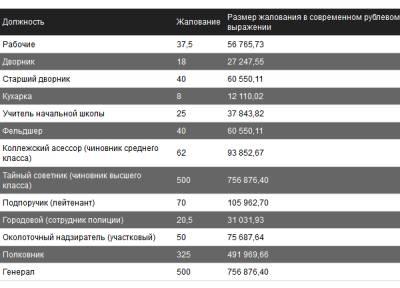 Зарплаты в царской России