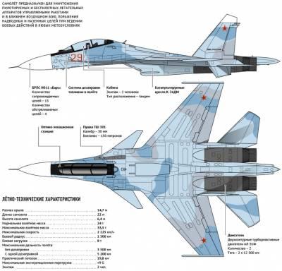 Летно-технические характеристики Су-30