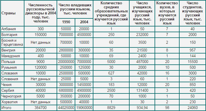Распространенность и изучение русского языка в восточноевропейских и балканских странах, Александр Арефьев, 2006 год