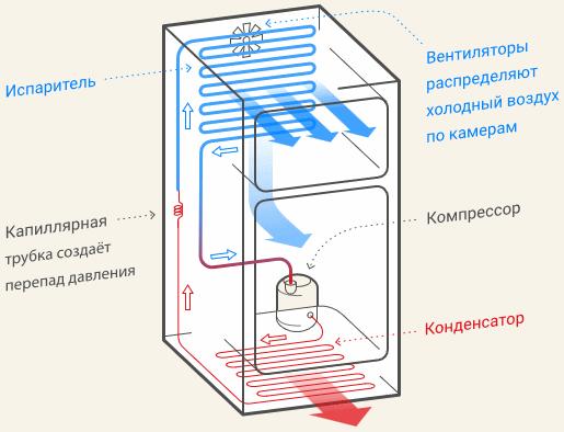 принцип работы компрессорного холодильника